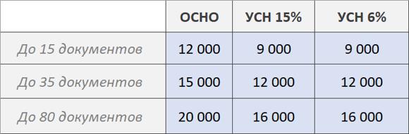 Цены на бухгалтерские услуги